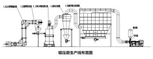 辊压磨生产线布置图